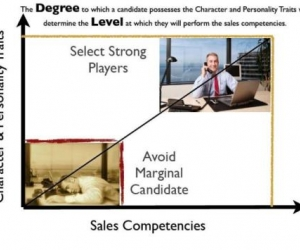 Why are Presentation Skills Only Worth $.10 When Recruiting Salespeople?