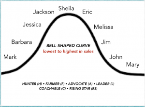 How to Get Helpful Advice from a Bell-Shaped Curve